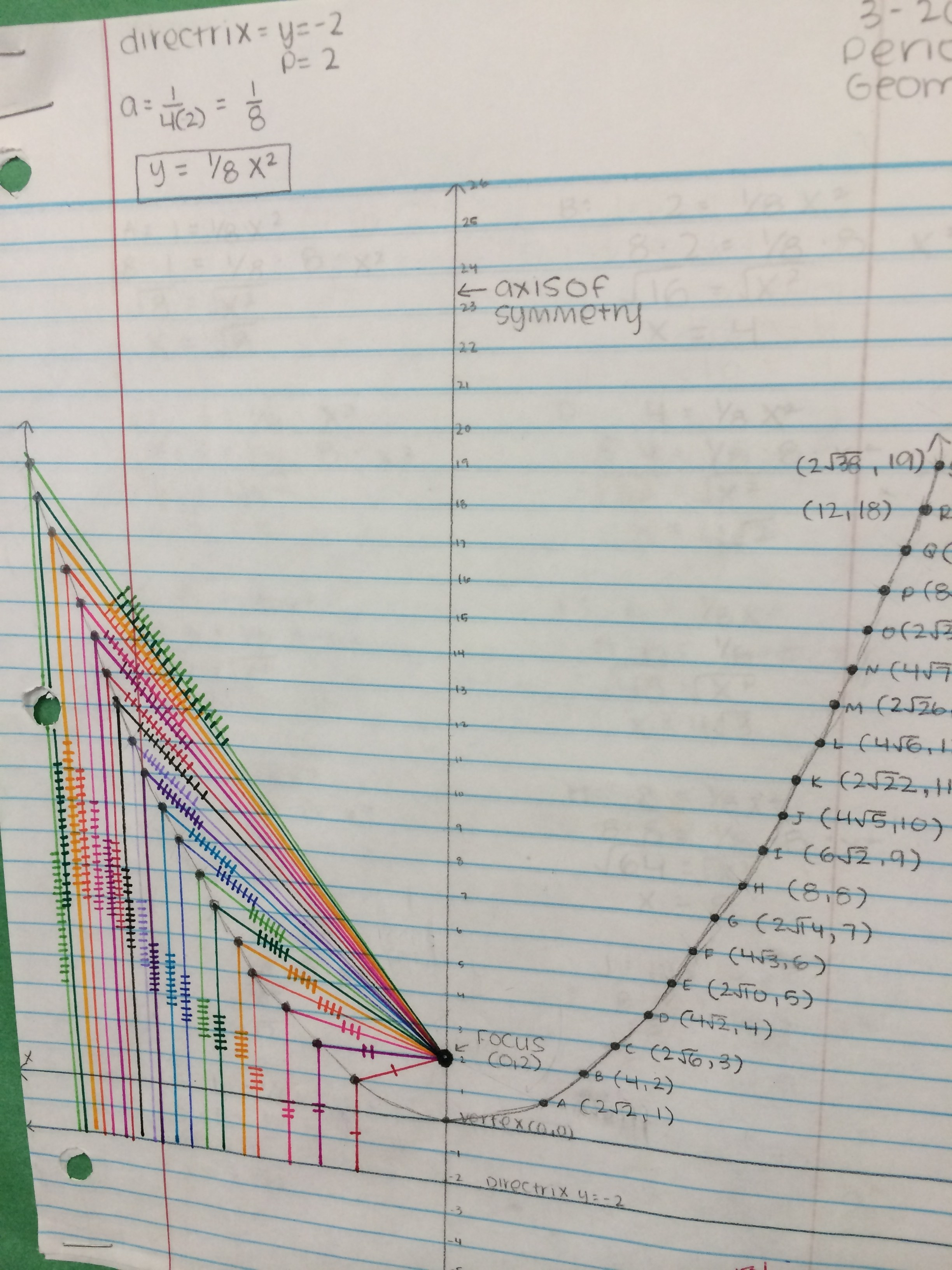 In math class, the freshmen were busy constructing a parabola using the focus and directrix and then deriving its equation!