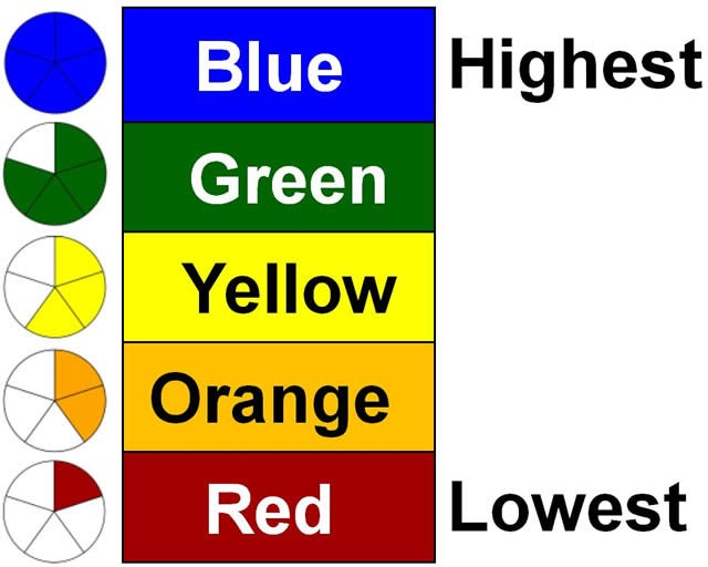 Provides an example of how the Status and Change are combined on the five-by-five color table to determine the performance level.