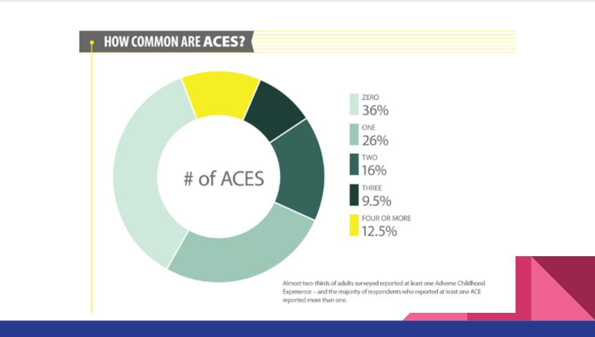 percentage of people with aces