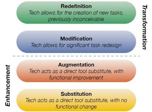 SAMR Model Diagram