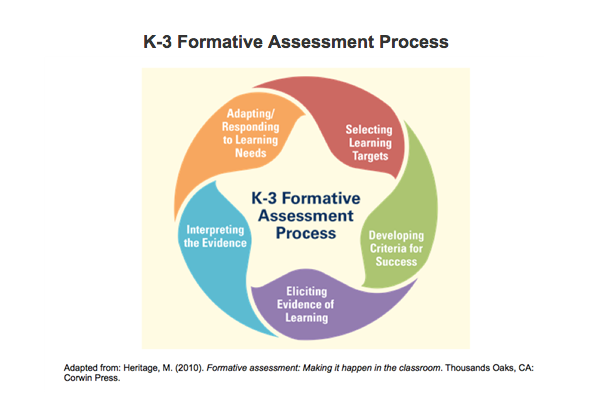 K-3 Formative Assessment Process