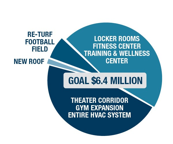 Athletic & Fitness Facilities Renewal Campaign