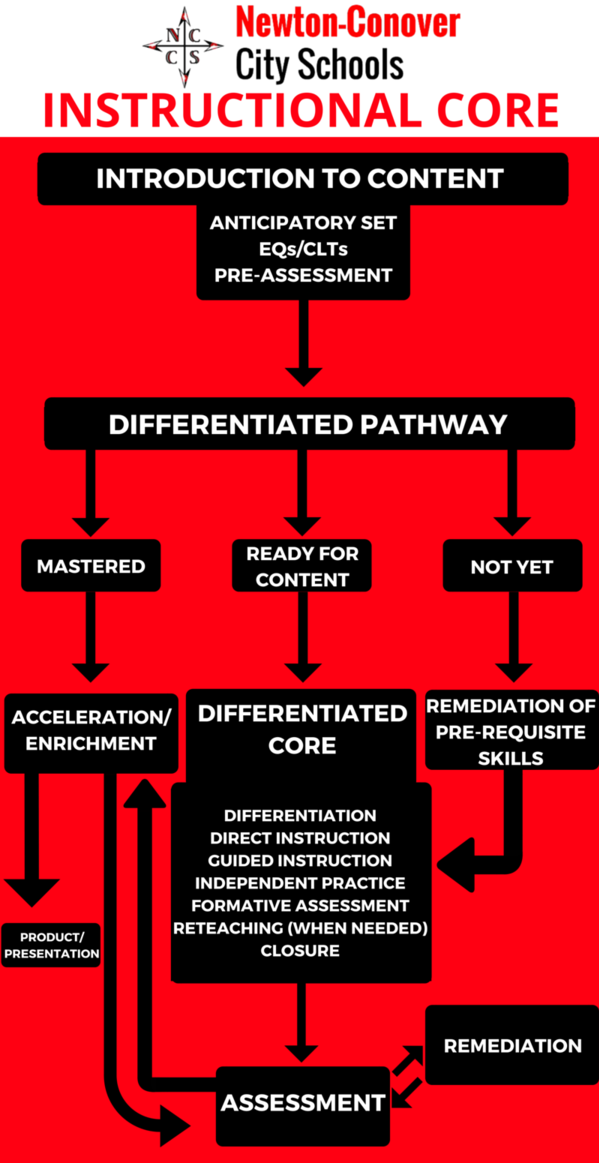 Instructional Core Framework