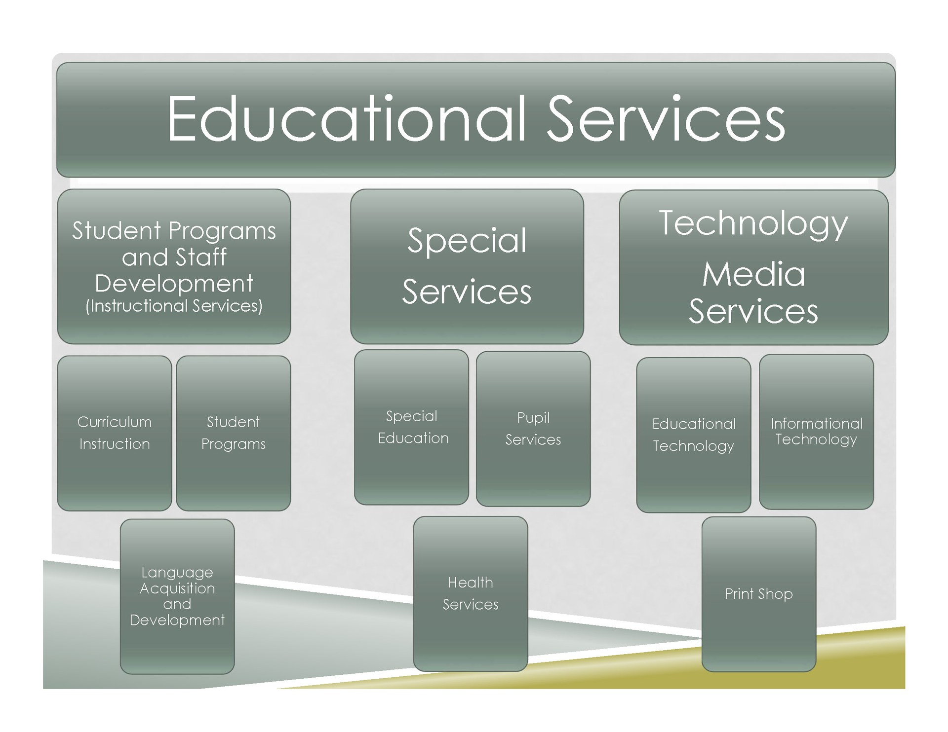Educational Services Chart
