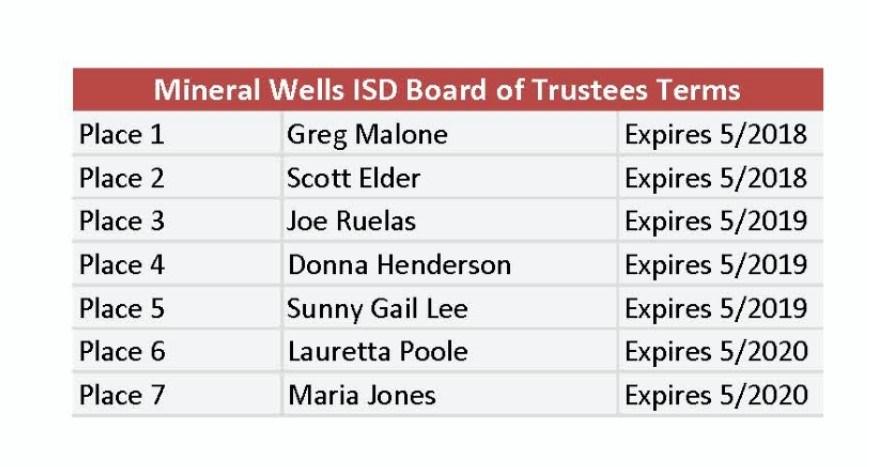 Board of Trustees Term dates