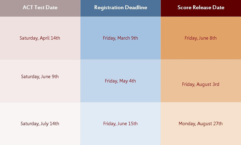 SAT Testing Dates
