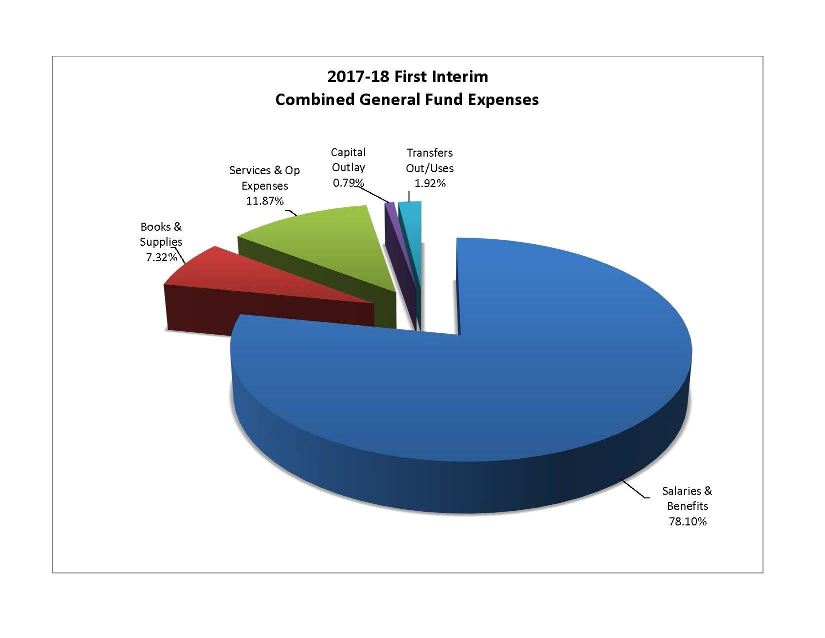 Chart of 2017-18 budgeted general fund expenses.  78.1% salaries and benefits, 7.3% books and supplies, 11.9% operating expenses and 2.7% other costs