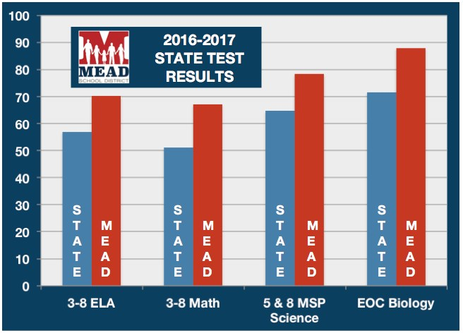 2016-2017 State Test Scores Featured Photo