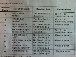 Image of test for divisibility