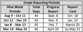 Reporting Periods for 2017-2018