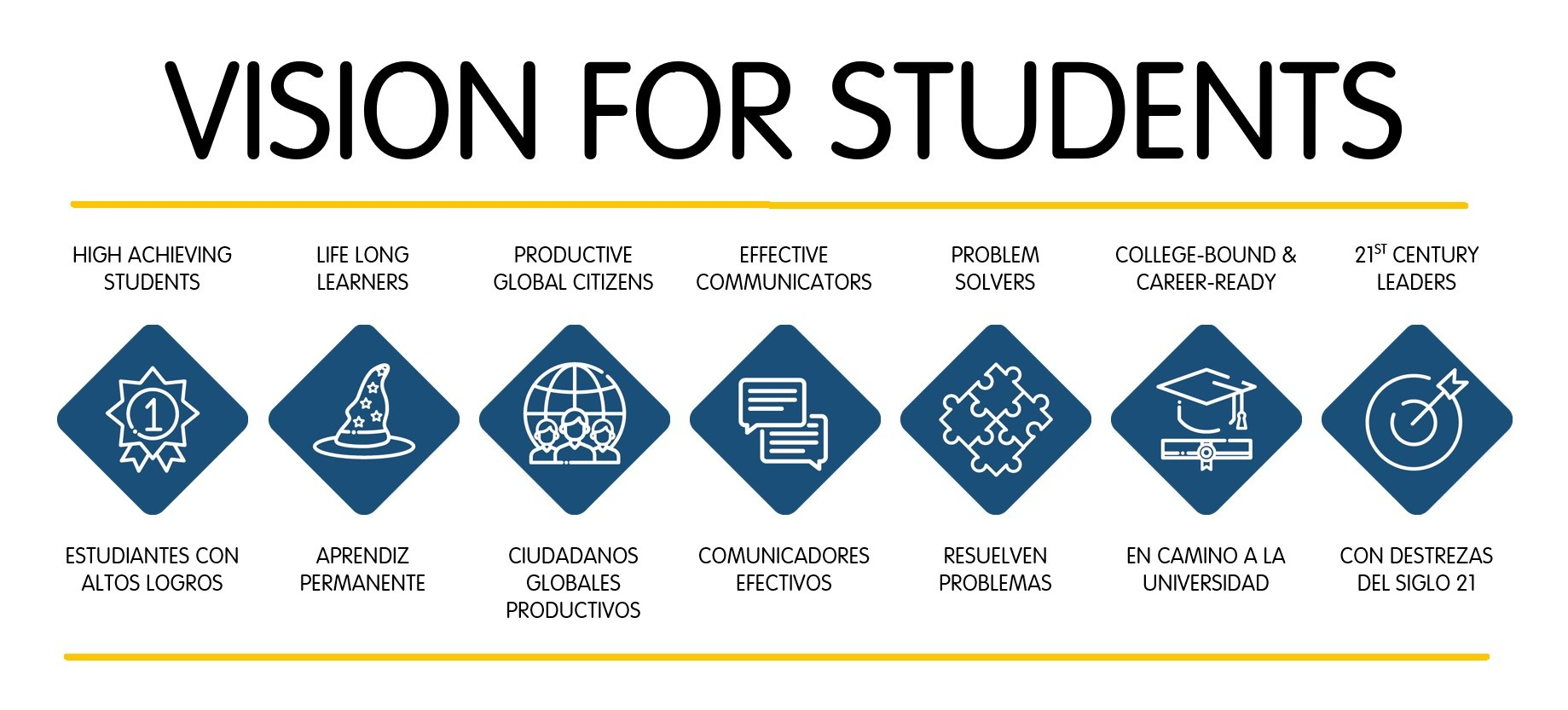 Vision for Students
