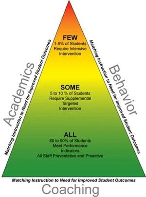 PBIS Pyramid