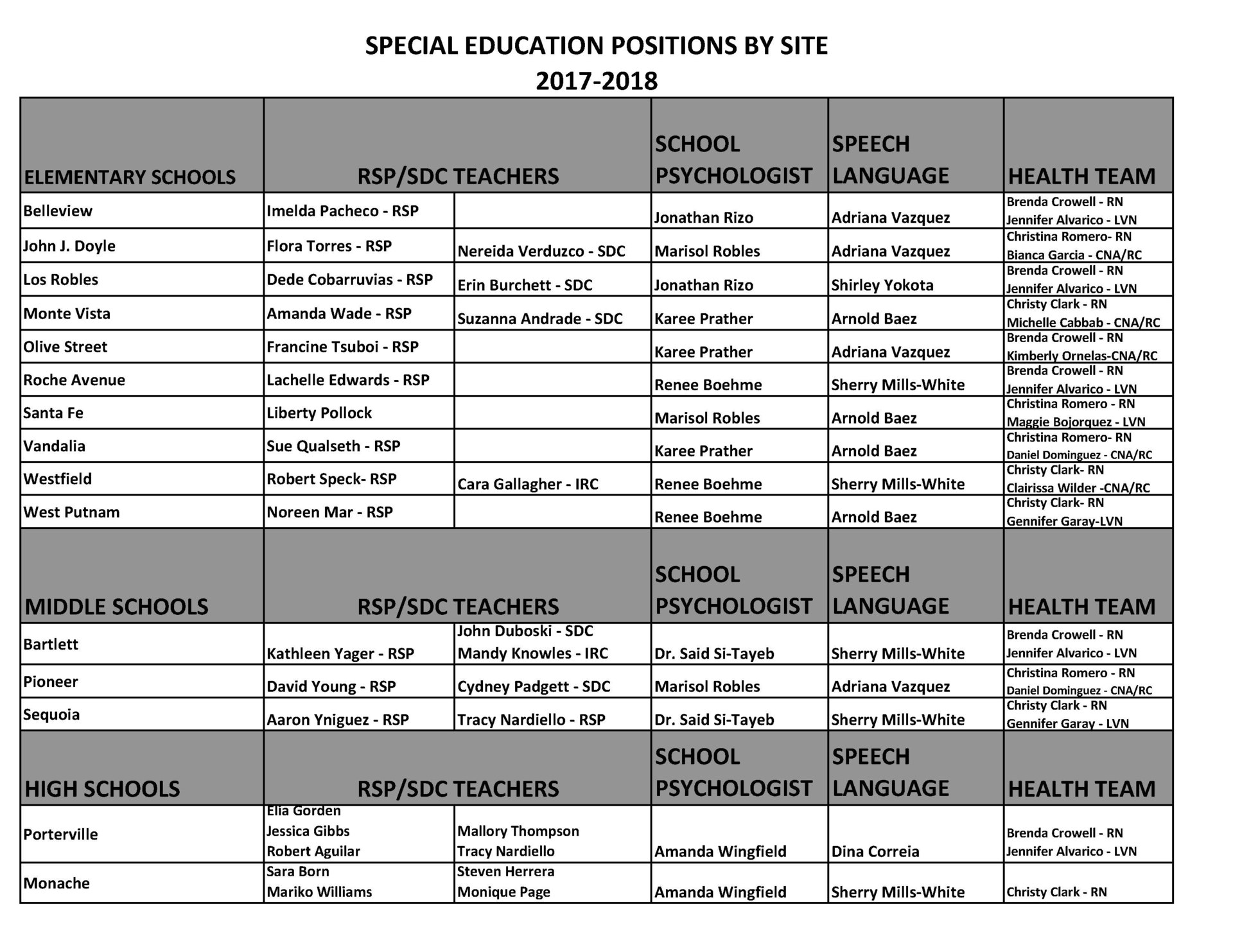 Special Education Staff Page 1