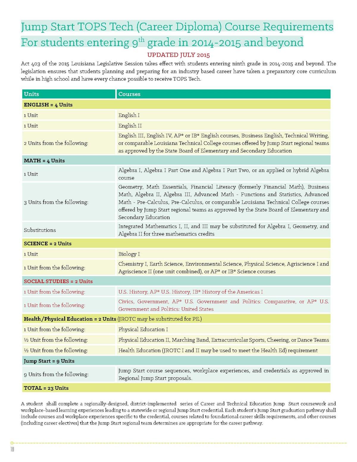 Graduation Requirements – Baker High School Guidance – City of Baker