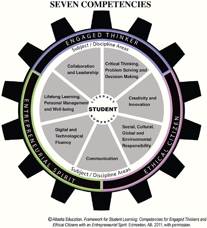 MISD 7 Competencies Diagram