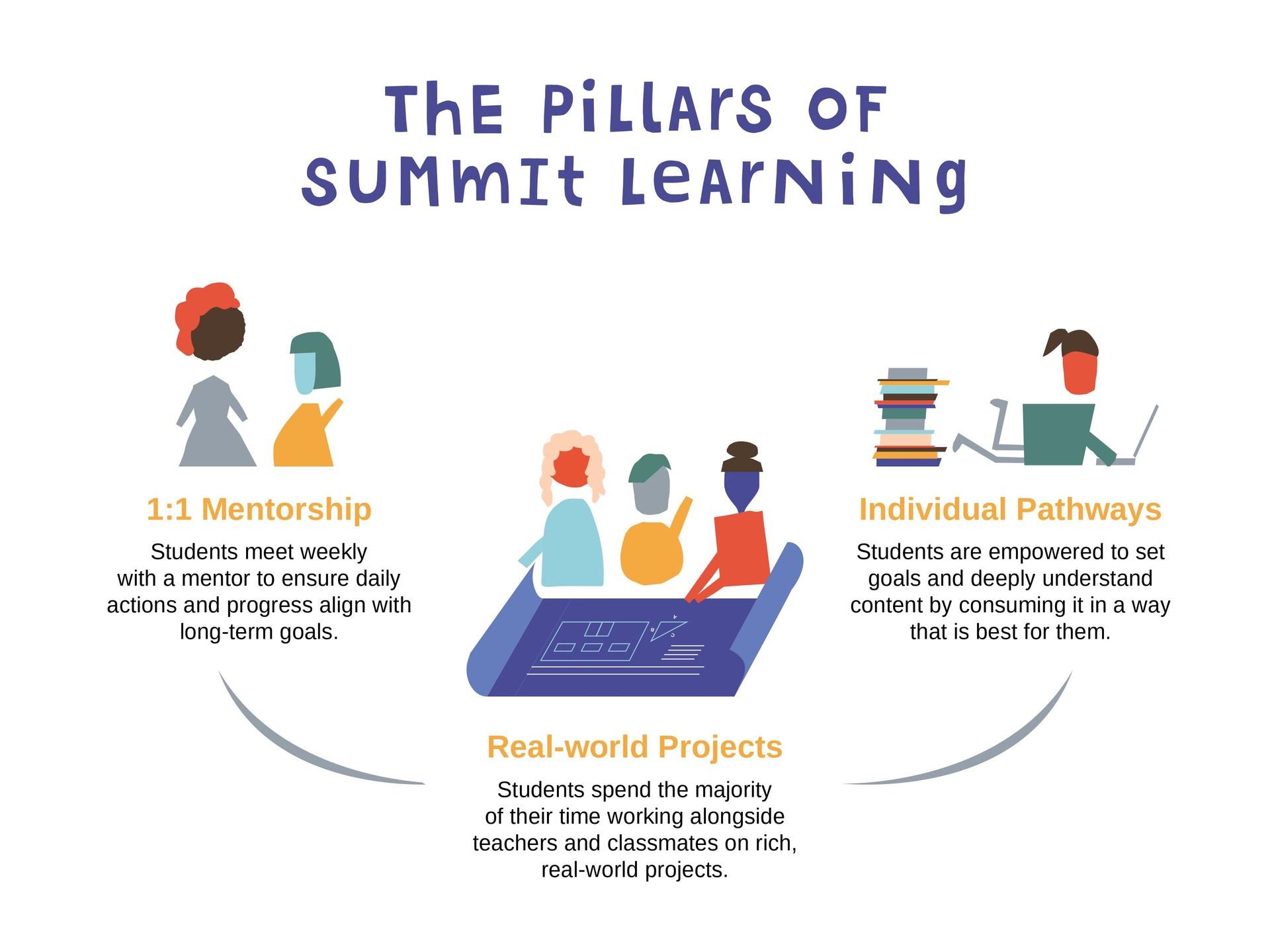 Pillars of Summit Learning Graphic