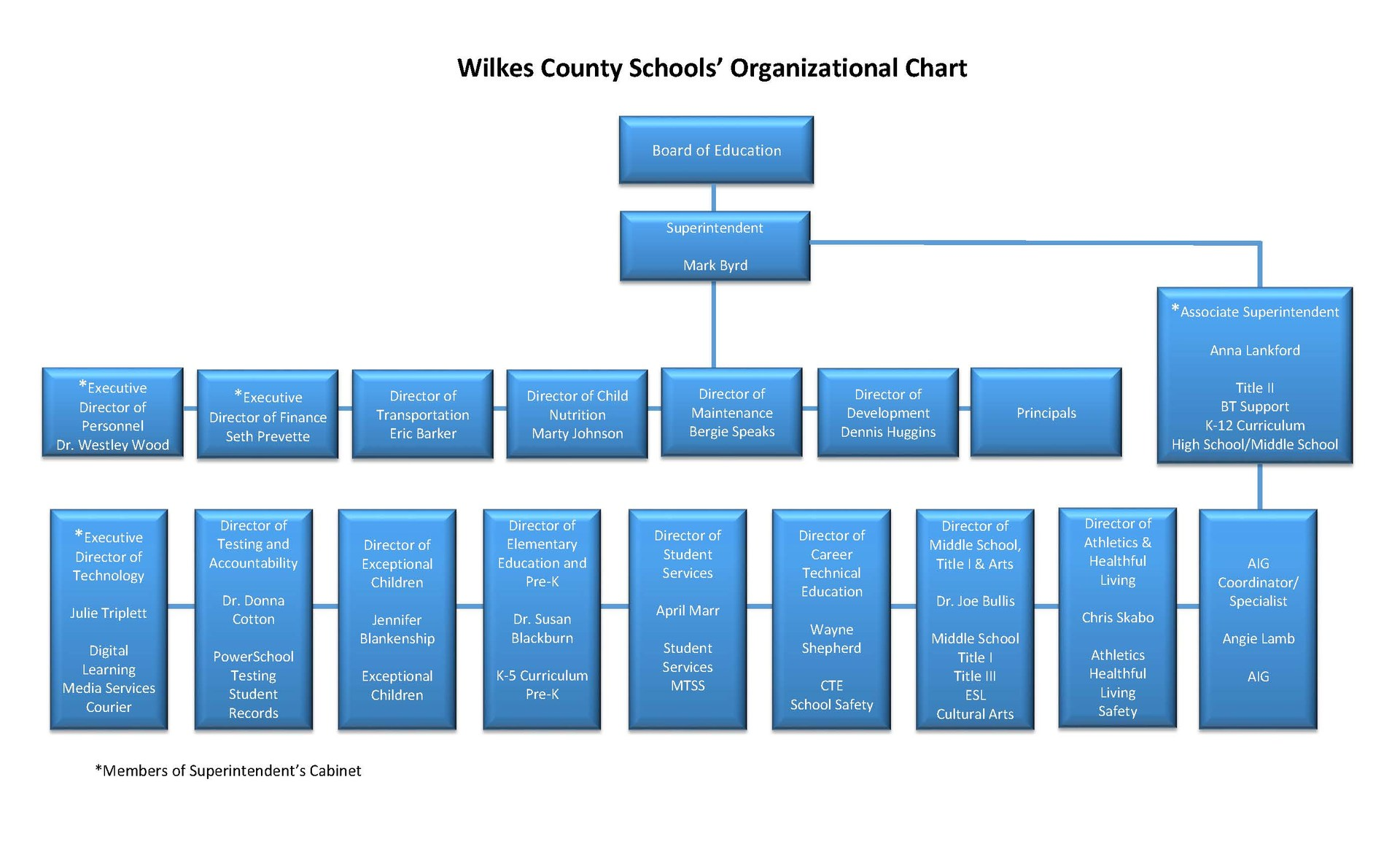 Wilkes County Schools' Organizational Chart