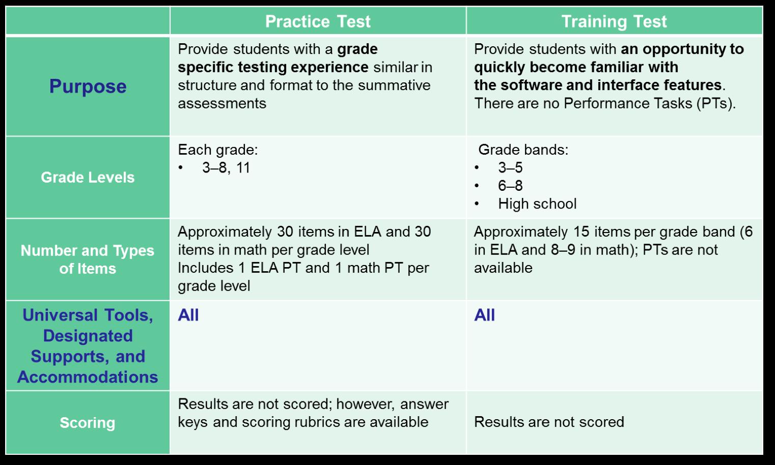 SBAC Practice & Training – SBAC Practice & Training – Centinela ...