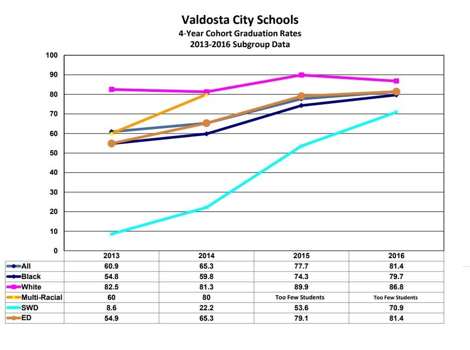 VCS Graduation Rates Graph