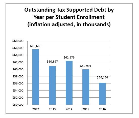 Outstanding Tax Supported Debt by year, per student enrollment