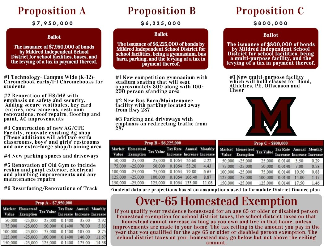 Mildred Bond Propositions