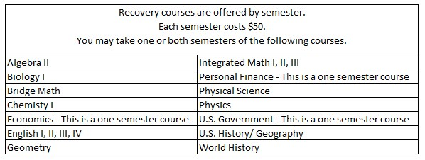 List of Credit Recovery Courses