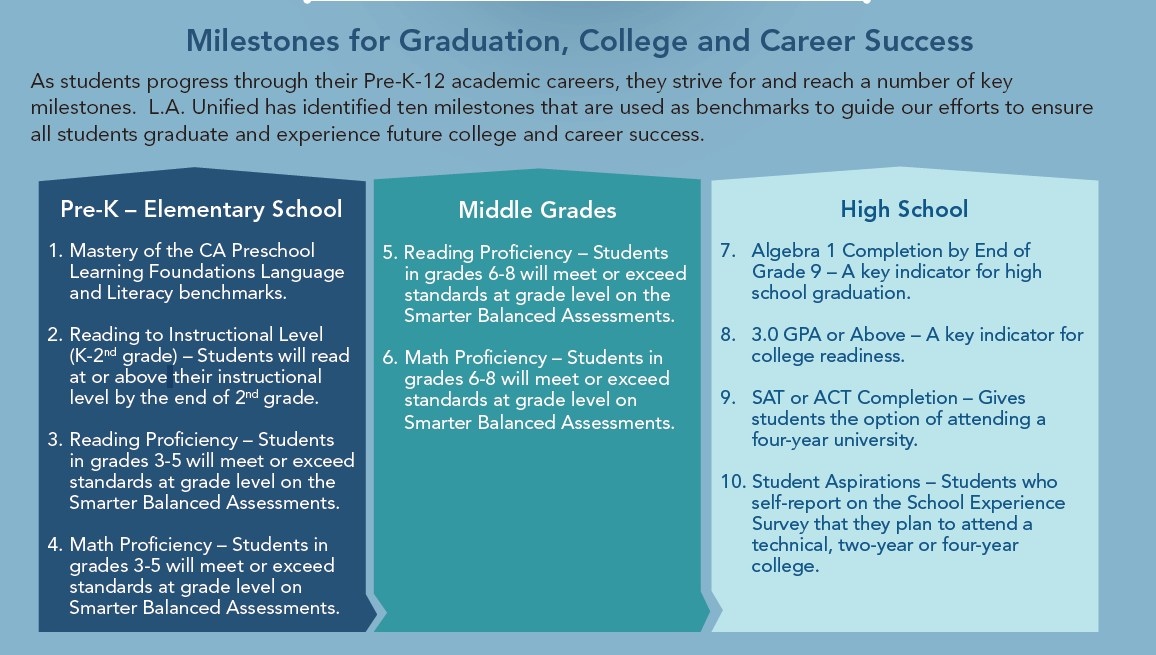 College and Career-Readiness Resources