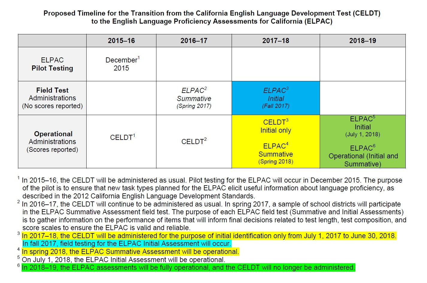 Proposed Timeline for Transition from CALDT to ELPAC