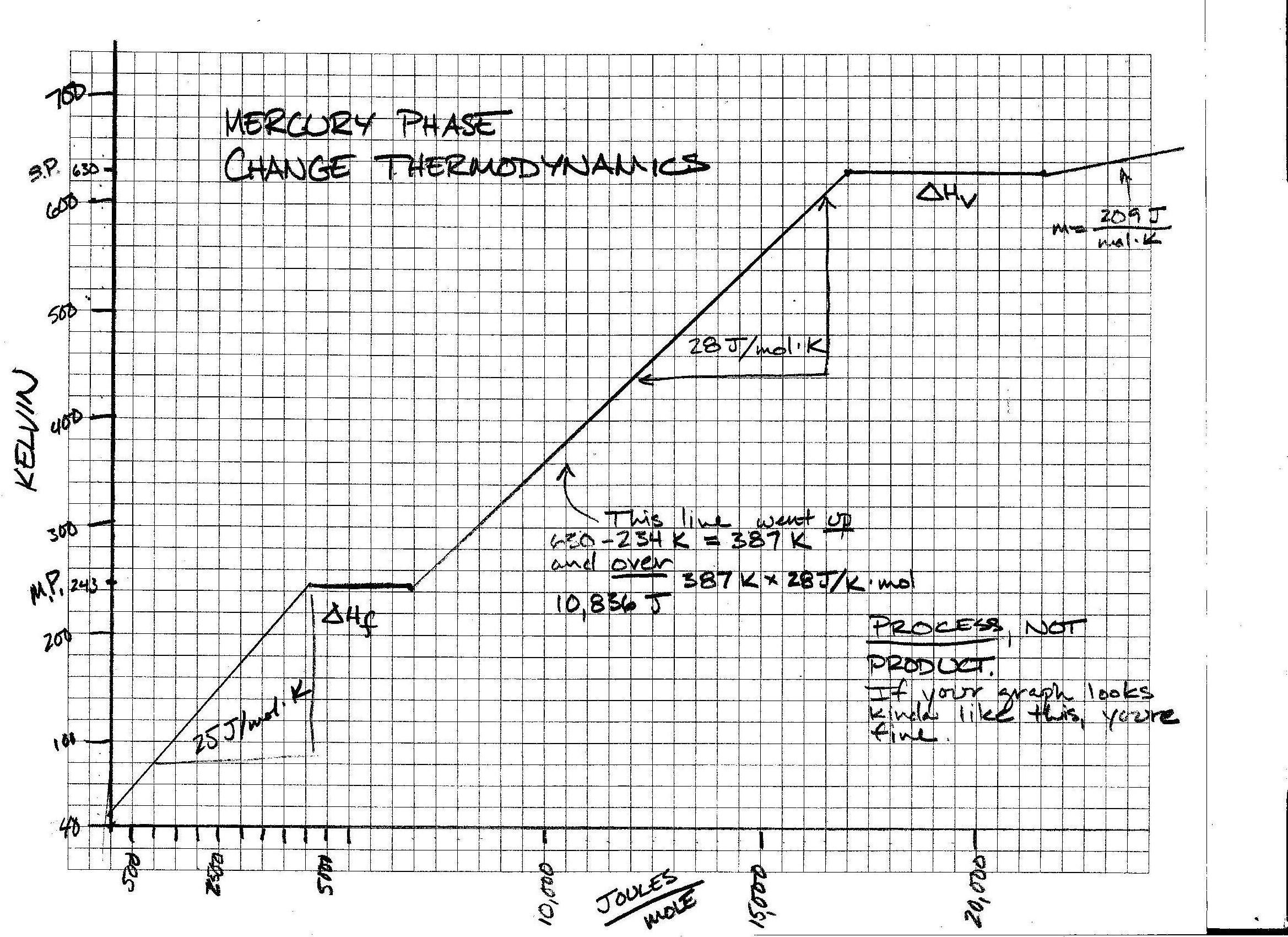 worksheet Phase Change Graph Worksheet foothill high school mercury phase changes graph jpg