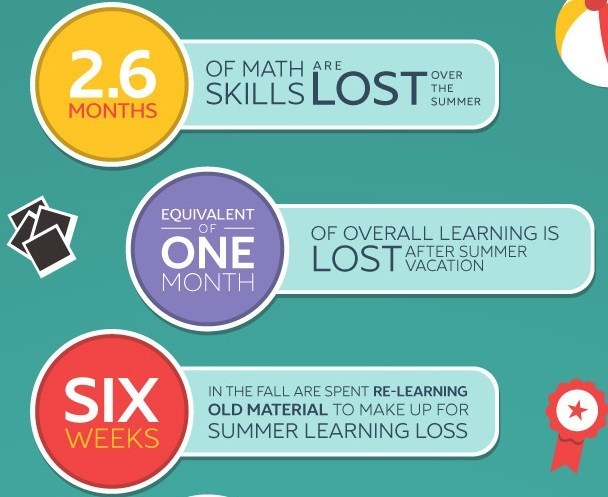 Windham Schools Summer Reading and Math Initiative Thumbnail Image