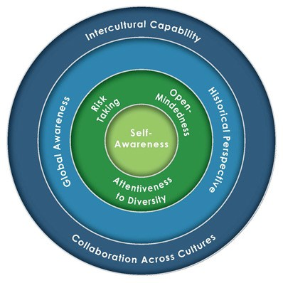 chart showing self-awareness at center, open-minded, global awareness, intercultural capability as outer rings