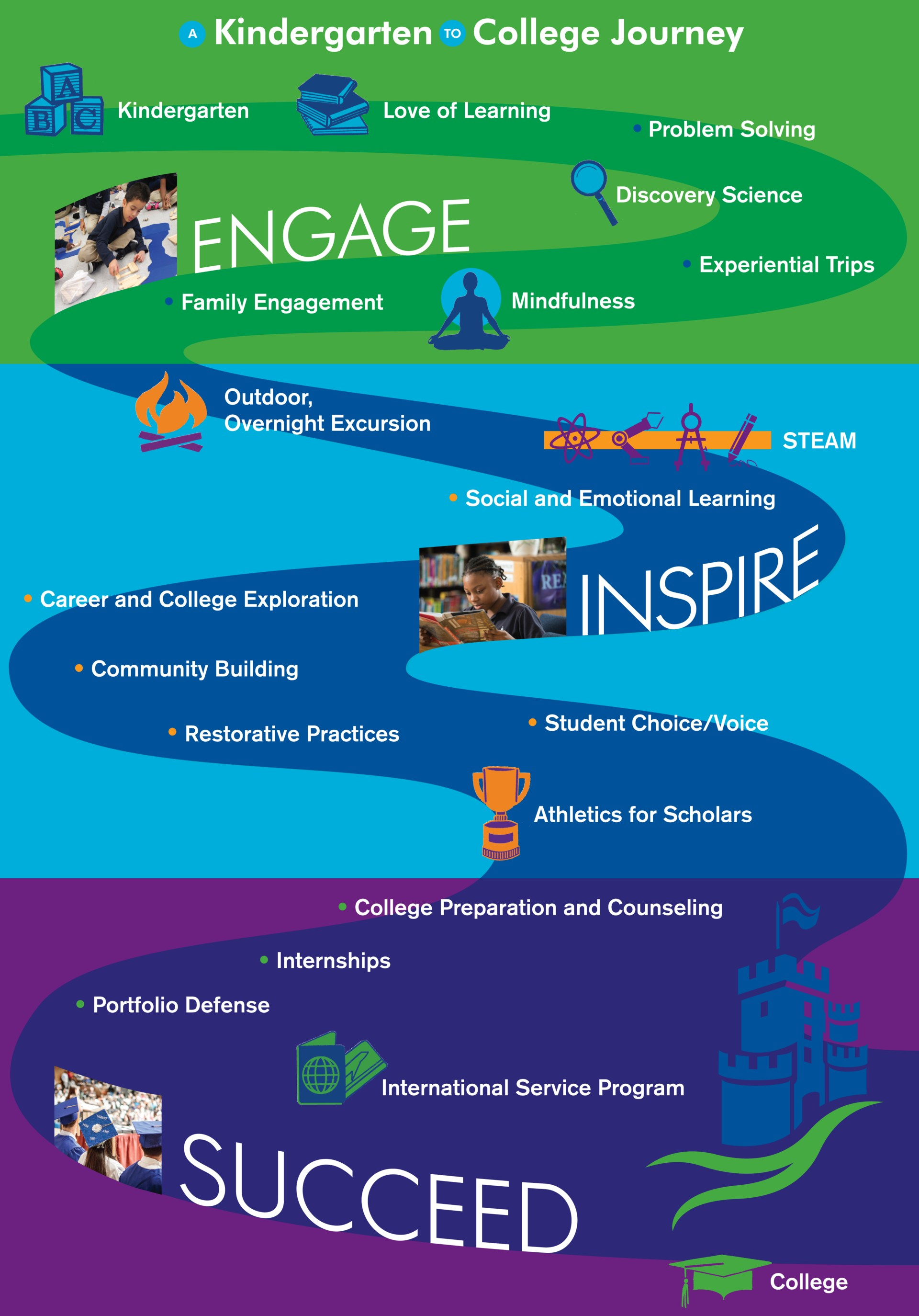 K to College Journey poster
