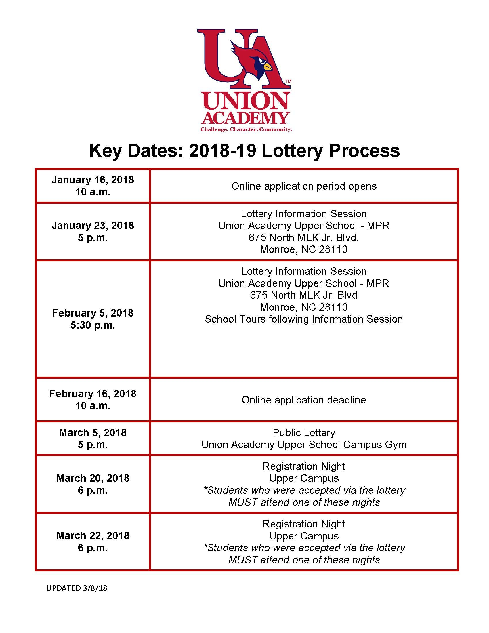 Lottery Dates 2018