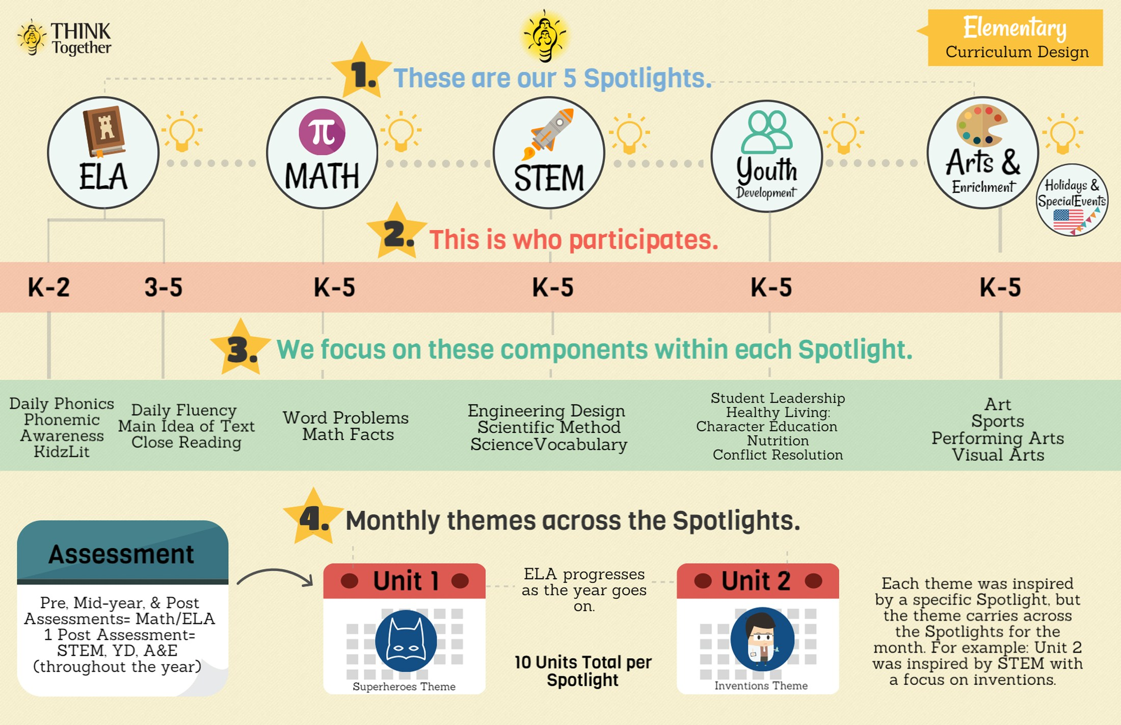 ASES-Think Together Program schematic for Elementary