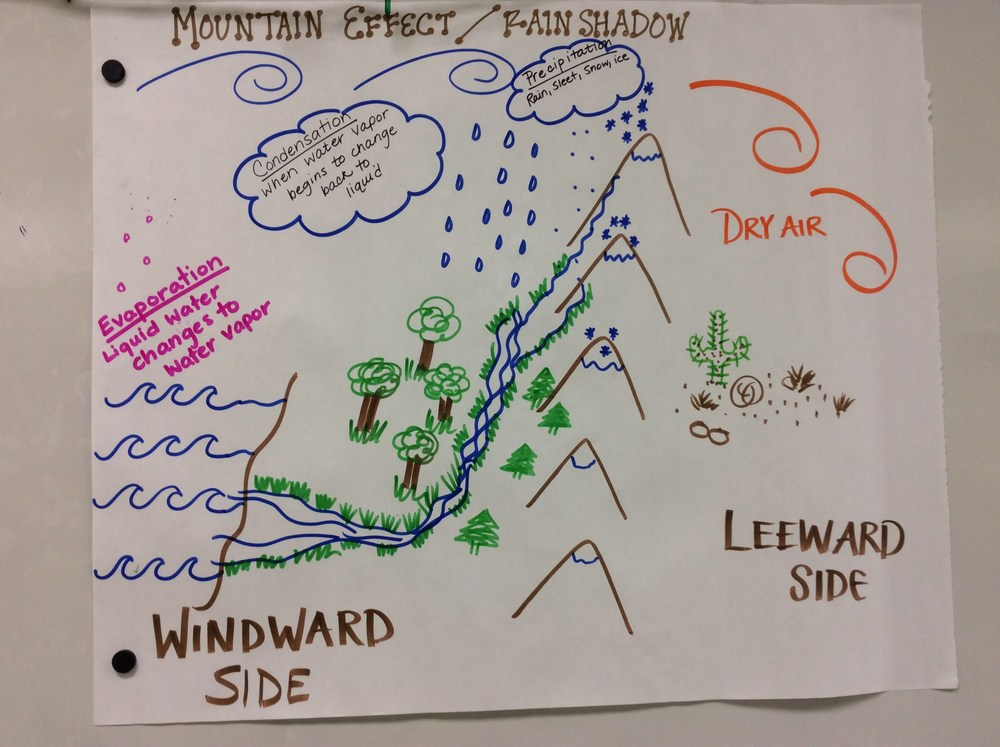Mountain effect/rain shadow Notes