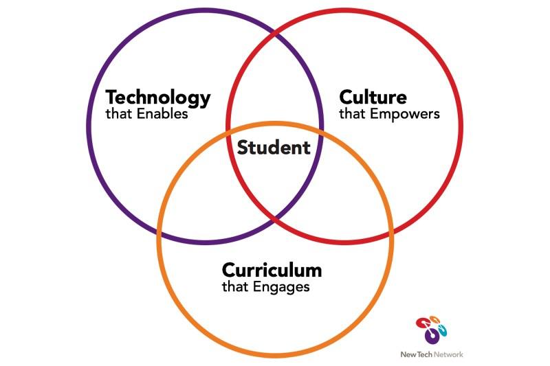 Culture, Tech, Culture = Student