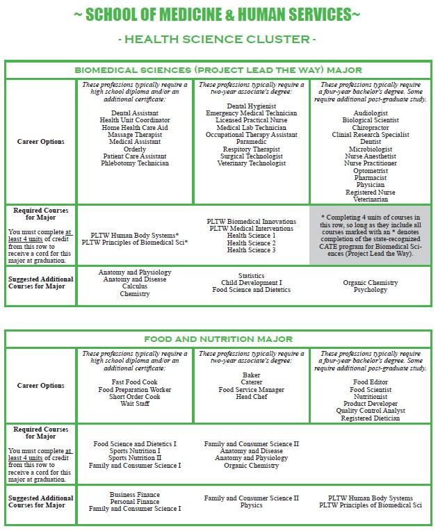 School of Medicine & Human Services Programs of Study
