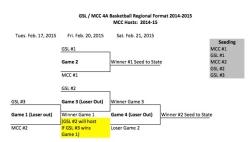 2015 4A Regional Basketball Bracket copy.jpg