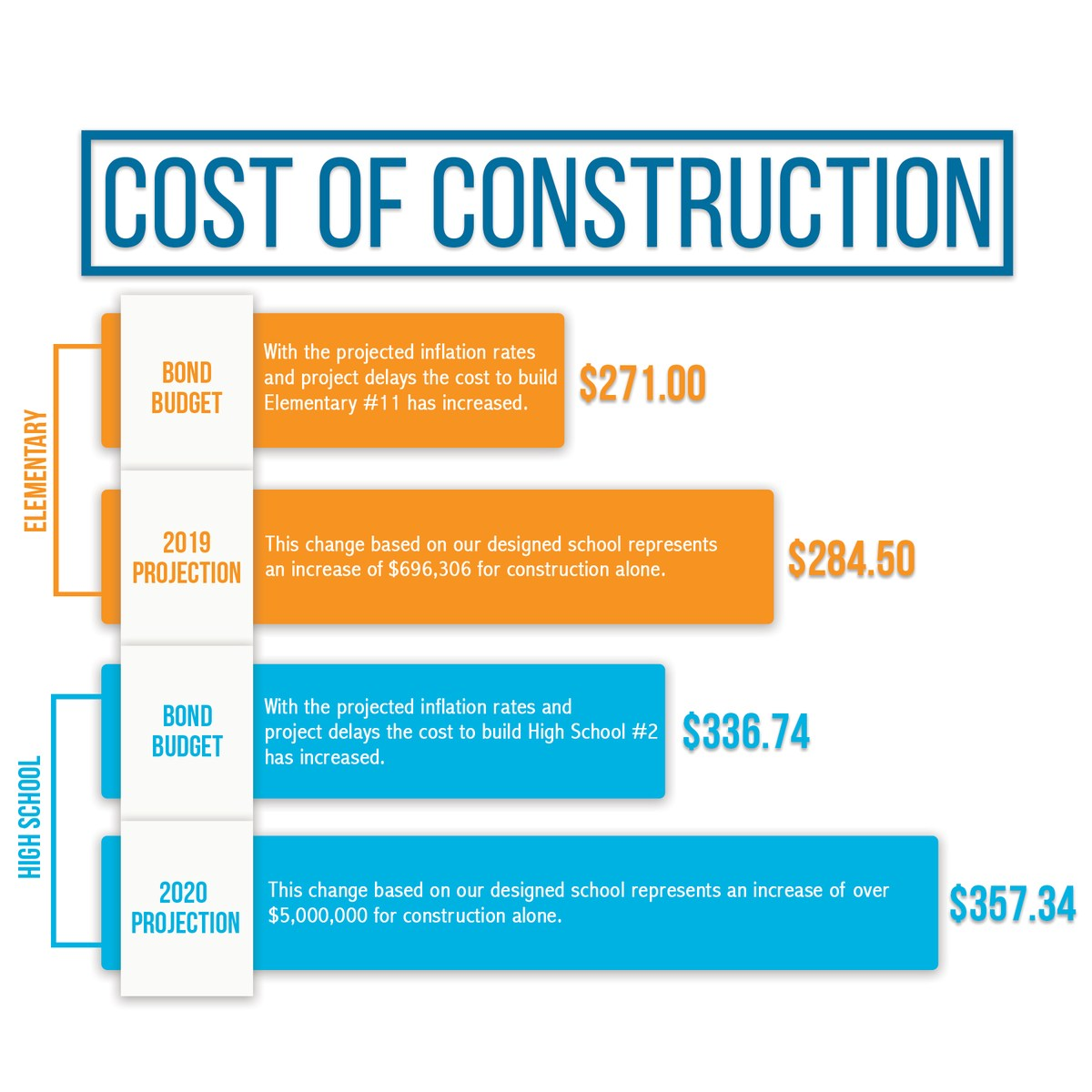 Cost of Construction info for Elementary and High School