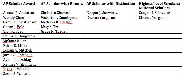 ap scholar award levels  u2013 students  u2013 kahuku high and