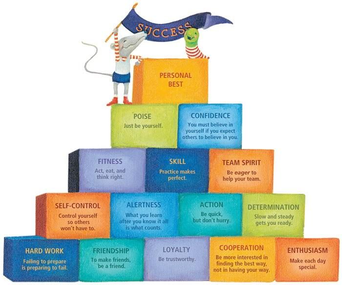 Coach John Wooden's Pyramid of Success