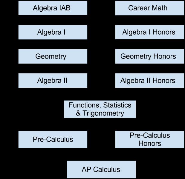 calculus graphical numerical algebraic ap edition pdf