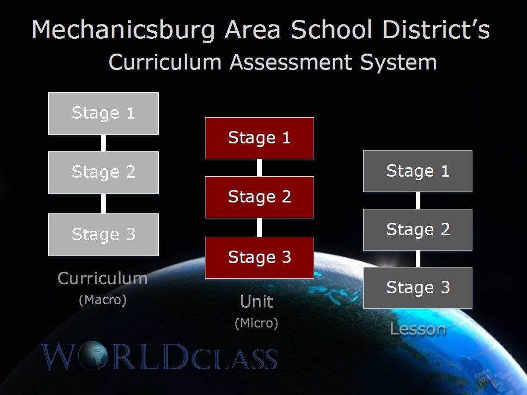 A graphic representation of the curriculum and assessment process used at Mechanicsburg Area School District