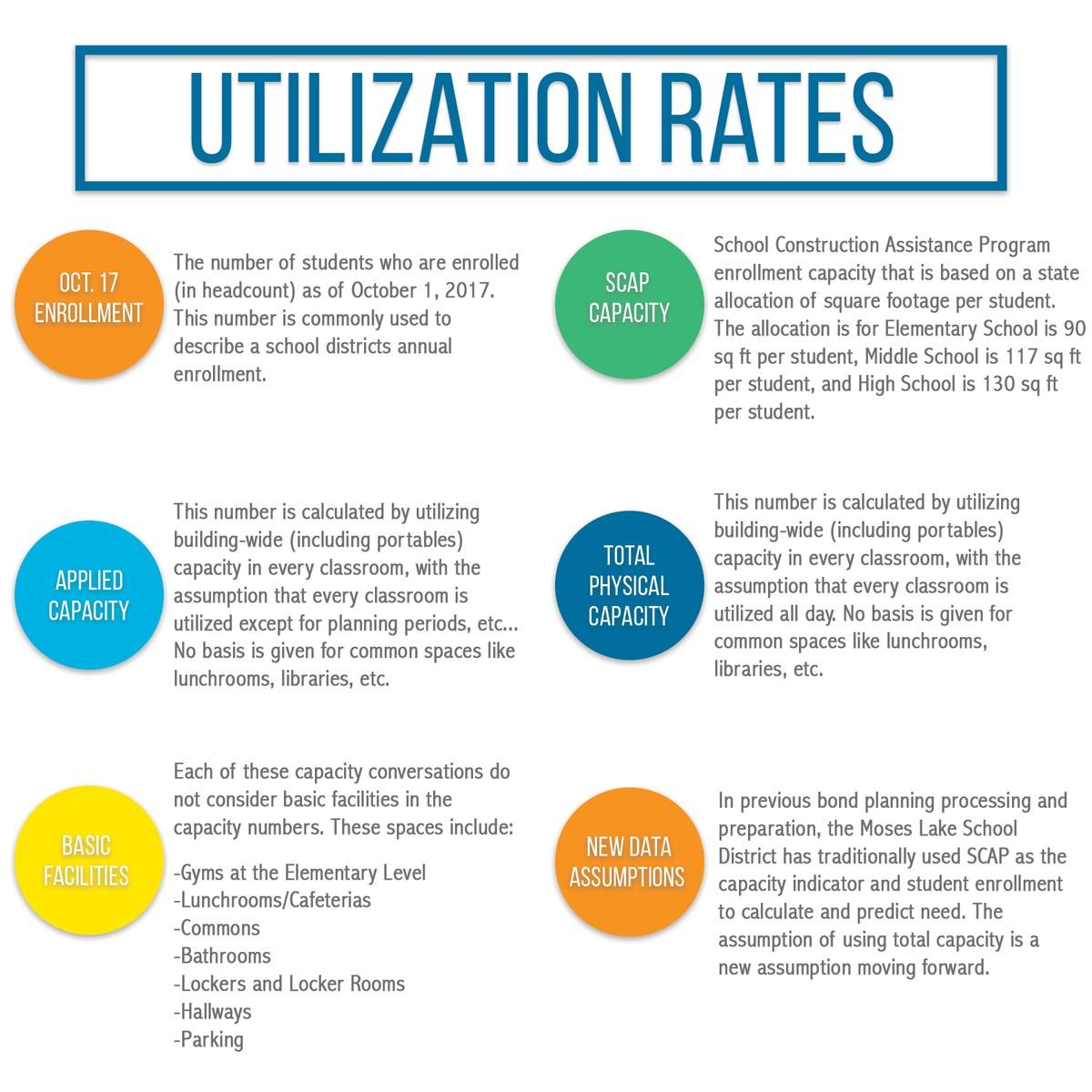 Utilization Rate info for MLSD schools