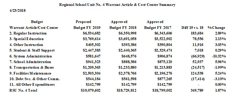 Image of Regional School Unit No. 4 Warrant Articles & Cost Center Summary