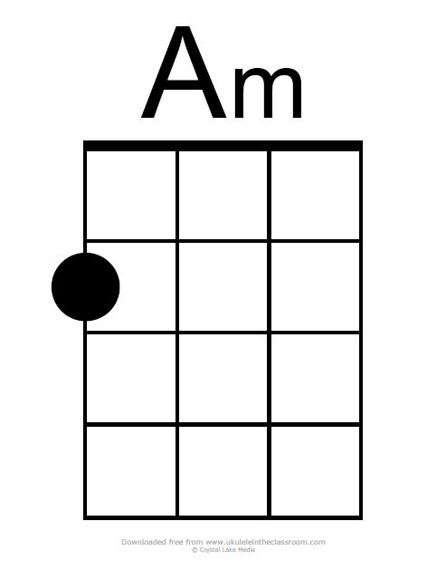 Am chord diagram ukulele