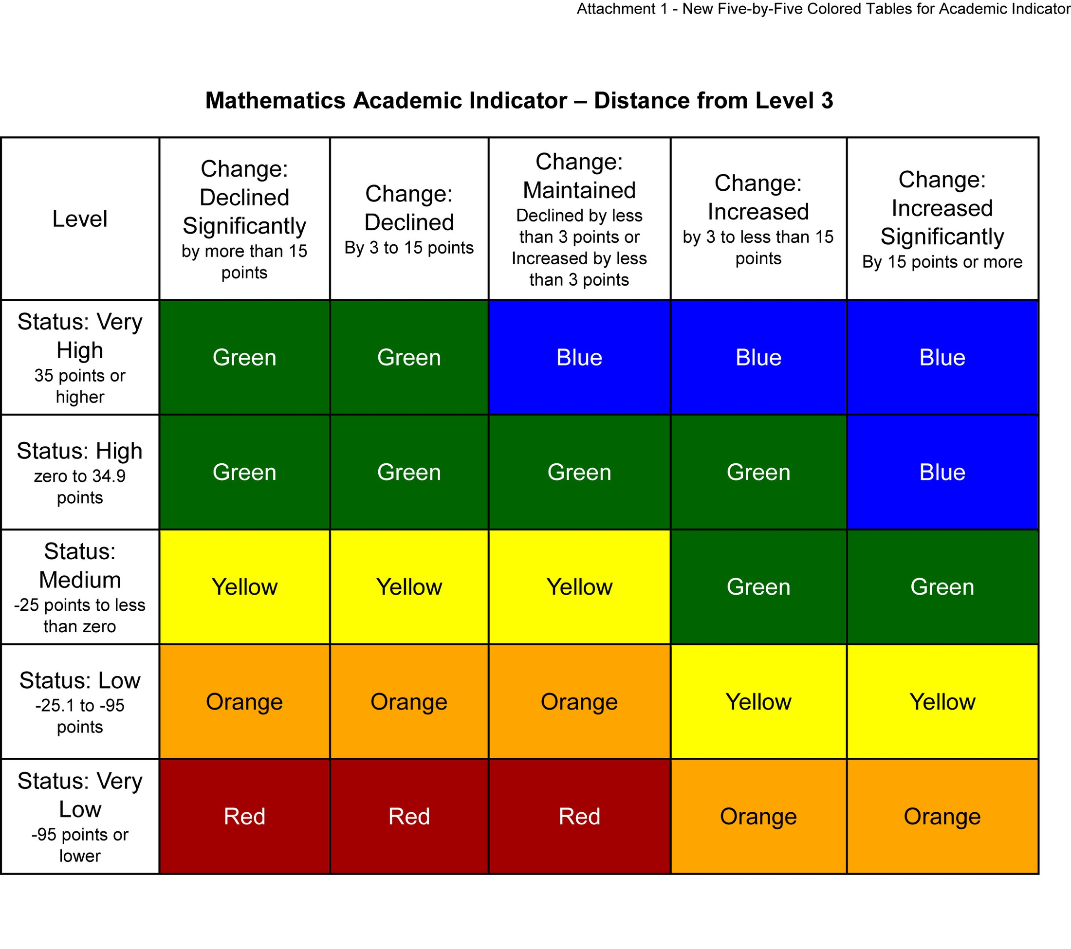 Figure 2. Mathematics Academic Indicator, Dashboard five by five.