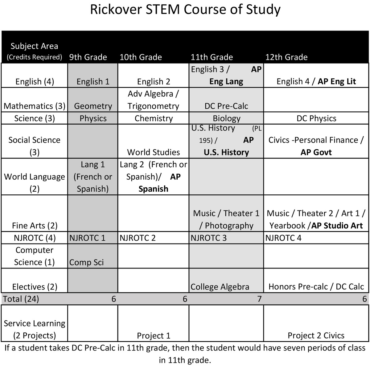 STEM Course of Study