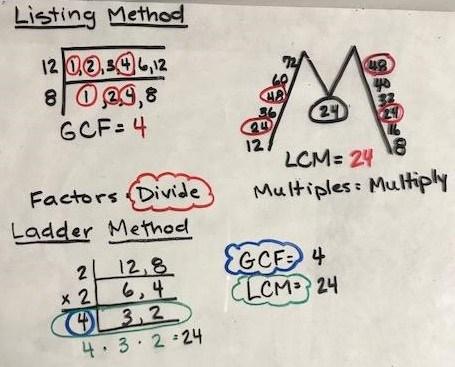 Listing Method vs. Ladder Method