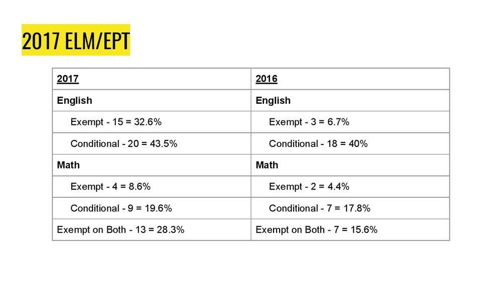 2017 AVID ELM/EPT Results